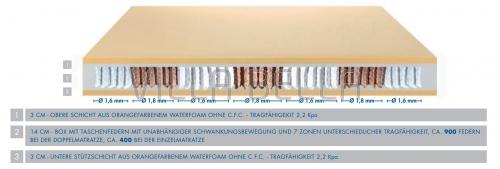 Taschenfederkern-Matratze Pocket Topper Minde H2-Medium