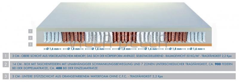 Taschenfederkern-Matratze Pocket Foam H3-Hart